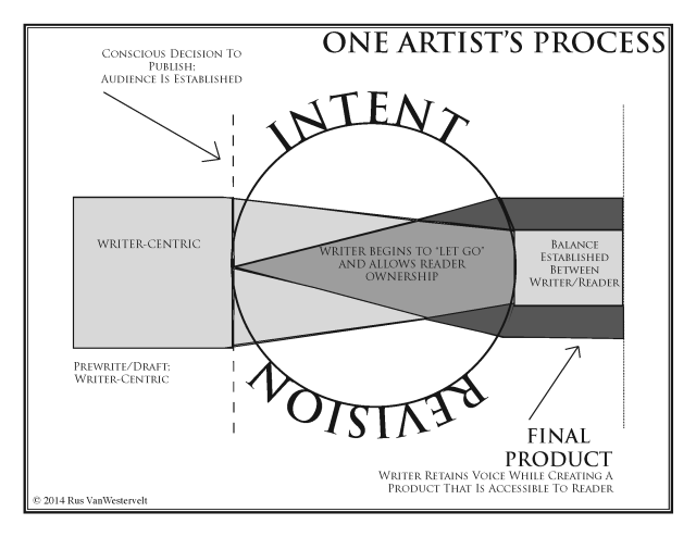 revision-graph-2014