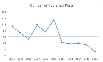 published-posts